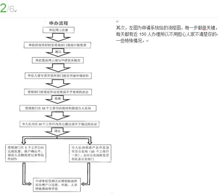 申办流程2