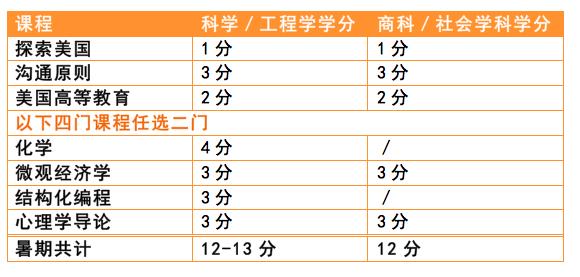 美国日内瓦学院(上海)暑期课程