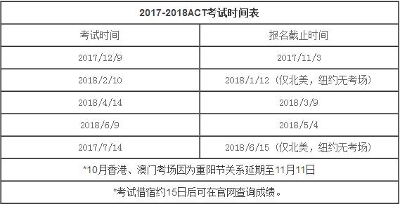 2018年ACT考试时间表