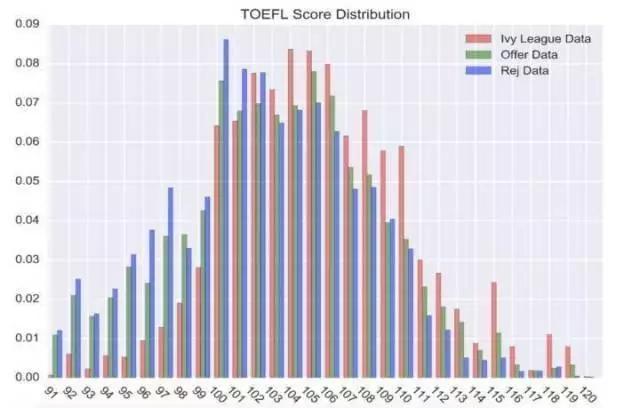 托福2017年考生数据